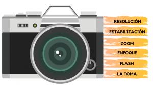 fotografiar documentos oficiales