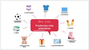 Productos mas vendidos en el Black Friday
