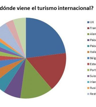 El sector turístico crecerá un 3,2% en 2017. ¿En qué idiomas debemos preparar nuestra oferta?